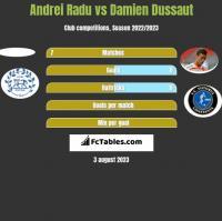 Andrei Radu vs Damien Dussaut h2h player stats