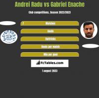 Andrei Radu vs Gabriel Enache h2h player stats