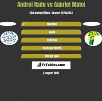 Andrei Radu vs Gabriel Matei h2h player stats