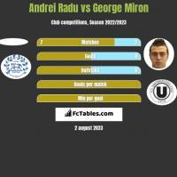 Andrei Radu vs George Miron h2h player stats