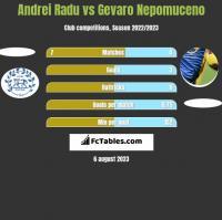 Andrei Radu vs Gevaro Nepomuceno h2h player stats