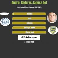 Andrei Radu vs Janusz Gol h2h player stats