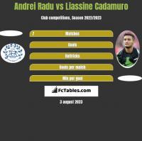 Andrei Radu vs Liassine Cadamuro h2h player stats