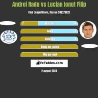 Andrei Radu vs Lucian Ionut Filip h2h player stats