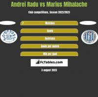 Andrei Radu vs Marius Mihalache h2h player stats