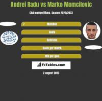 Andrei Radu vs Marko Momcilovic h2h player stats