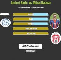 Andrei Radu vs Mihai Balasa h2h player stats