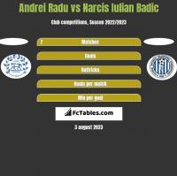 Andrei Radu vs Narcis Iulian Badic h2h player stats