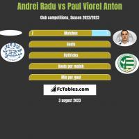Andrei Radu vs Paul Viorel Anton h2h player stats