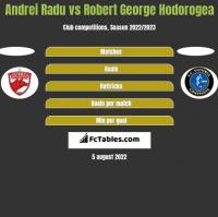 Andrei Radu vs Robert George Hodorogea h2h player stats