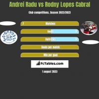 Andrei Radu vs Rodny Lopes Cabral h2h player stats
