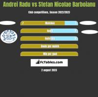 Andrei Radu vs Stefan Nicolae Barboianu h2h player stats