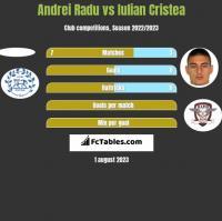 Andrei Radu vs Iulian Cristea h2h player stats