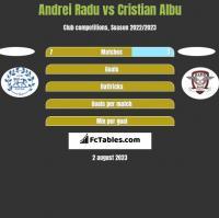 Andrei Radu vs Cristian Albu h2h player stats
