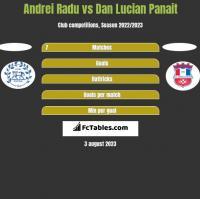 Andrei Radu vs Dan Lucian Panait h2h player stats