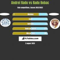 Andrei Radu vs Radu Bobac h2h player stats