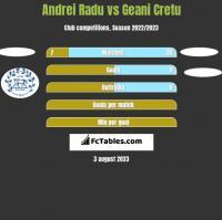 Andrei Radu vs Geani Cretu h2h player stats