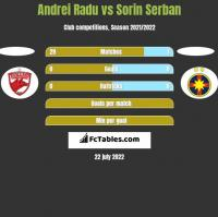 Andrei Radu vs Sorin Serban h2h player stats