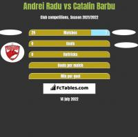 Andrei Radu vs Catalin Barbu h2h player stats