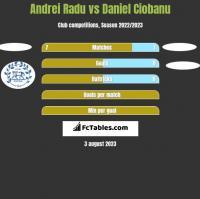 Andrei Radu vs Daniel Ciobanu h2h player stats