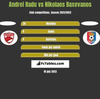 Andrei Radu vs Nikolaos Baxevanos h2h player stats
