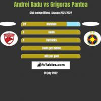 Andrei Radu vs Grigoras Pantea h2h player stats