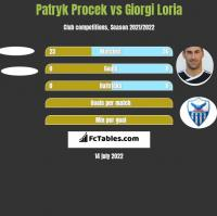 Patryk Procek vs Giorgi Loria h2h player stats