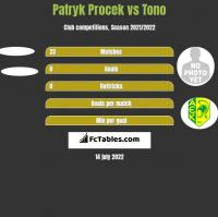 Patryk Procek vs Tono h2h player stats
