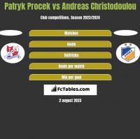 Patryk Procek vs Andreas Christodoulou h2h player stats