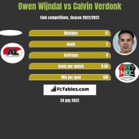Owen Wijndal vs Calvin Verdonk h2h player stats