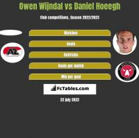 Owen Wijndal vs Daniel Hoeegh h2h player stats
