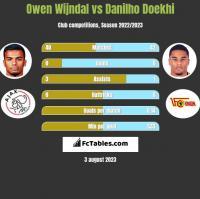Owen Wijndal vs Danilho Doekhi h2h player stats