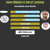 Owen Wijndal vs Darryl Lachman h2h player stats