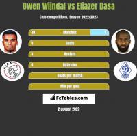 Owen Wijndal vs Eliazer Dasa h2h player stats