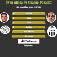 Owen Wijndal vs Emanuel Pogatetz h2h player stats
