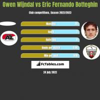 Owen Wijndal vs Eric Fernando Botteghin h2h player stats