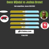 Owen Wijndal vs Joshua Brenet h2h player stats