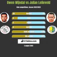 Owen Wijndal vs Julian Lelieveld h2h player stats