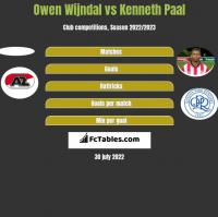 Owen Wijndal vs Kenneth Paal h2h player stats