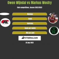 Owen Wijndal vs Markus Wostry h2h player stats