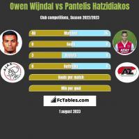 Owen Wijndal vs Pantelis Hatzidiakos h2h player stats
