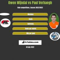 Owen Wijndal vs Paul Verhaegh h2h player stats