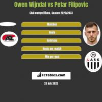Owen Wijndal vs Petar Filipovic h2h player stats