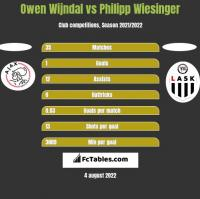 Owen Wijndal vs Philipp Wiesinger h2h player stats