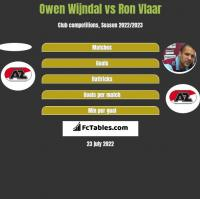 Owen Wijndal vs Ron Vlaar h2h player stats