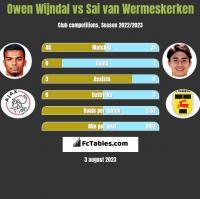 Owen Wijndal vs Sai van Wermeskerken h2h player stats