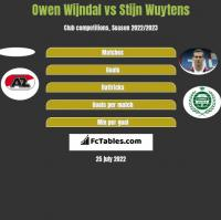 Owen Wijndal vs Stijn Wuytens h2h player stats