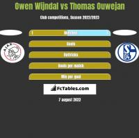 Owen Wijndal vs Thomas Ouwejan h2h player stats
