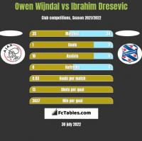 Owen Wijndal vs Ibrahim Dresevic h2h player stats