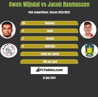 Owen Wijndal vs Jacob Rasmussen h2h player stats